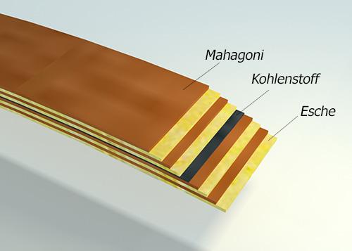 shema geklebte laminierte Muster Mahagoni Holz Esche Carbon Fahrradstruktur